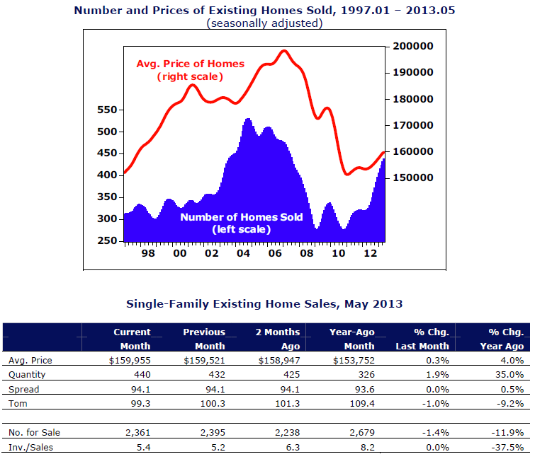 May_2013_Guilford_County_Housing_Report_graph
